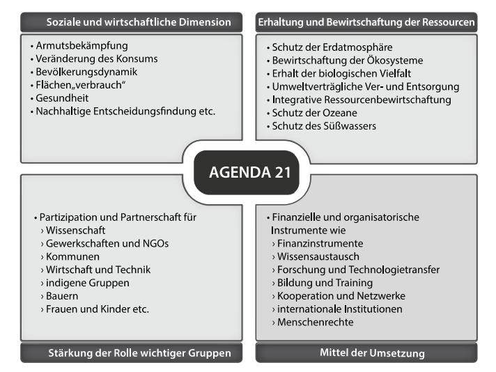 """Graphik aus """"Nachhaltigeit - Wofür"""" Friedrich Zimmermann (Hg)"""